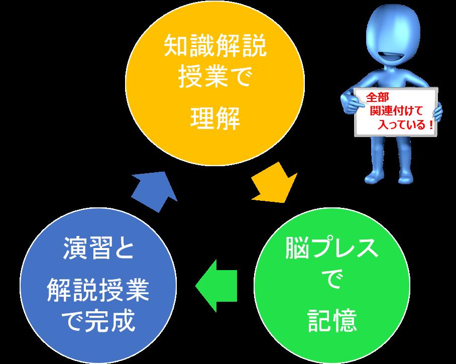 国語文法授業&脳プレス 3元学習システム
