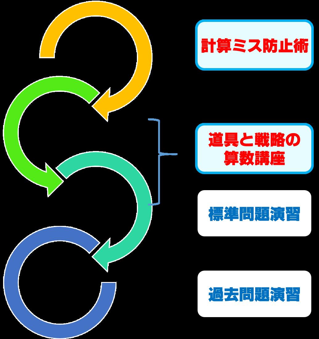 数学脳構築システム