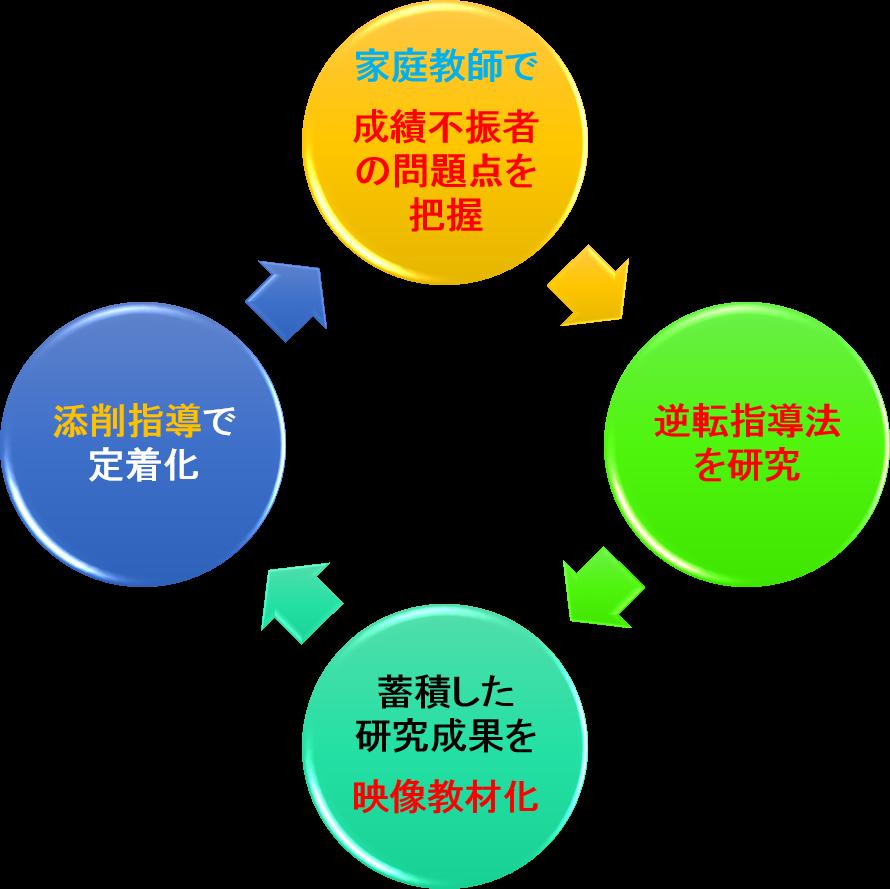弊社の算数国語教材制作サイクル