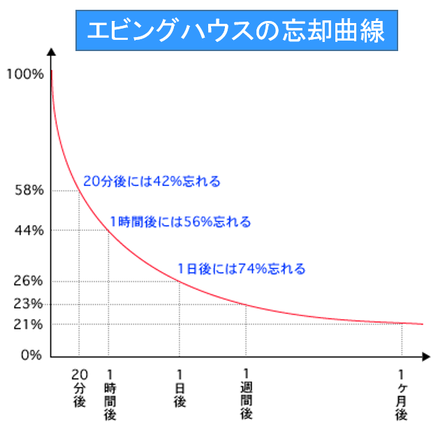 4回転反復忘却グラフ エビングハウスの忘却曲線1