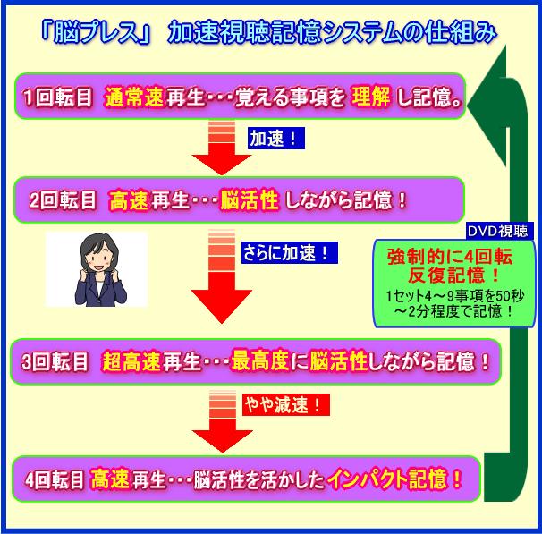 加速視聴記憶システムの仕組み