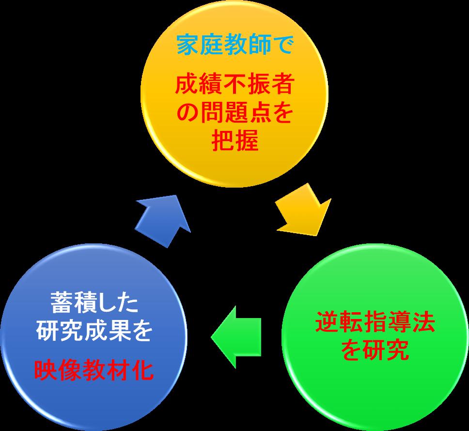 弊社のサイクル