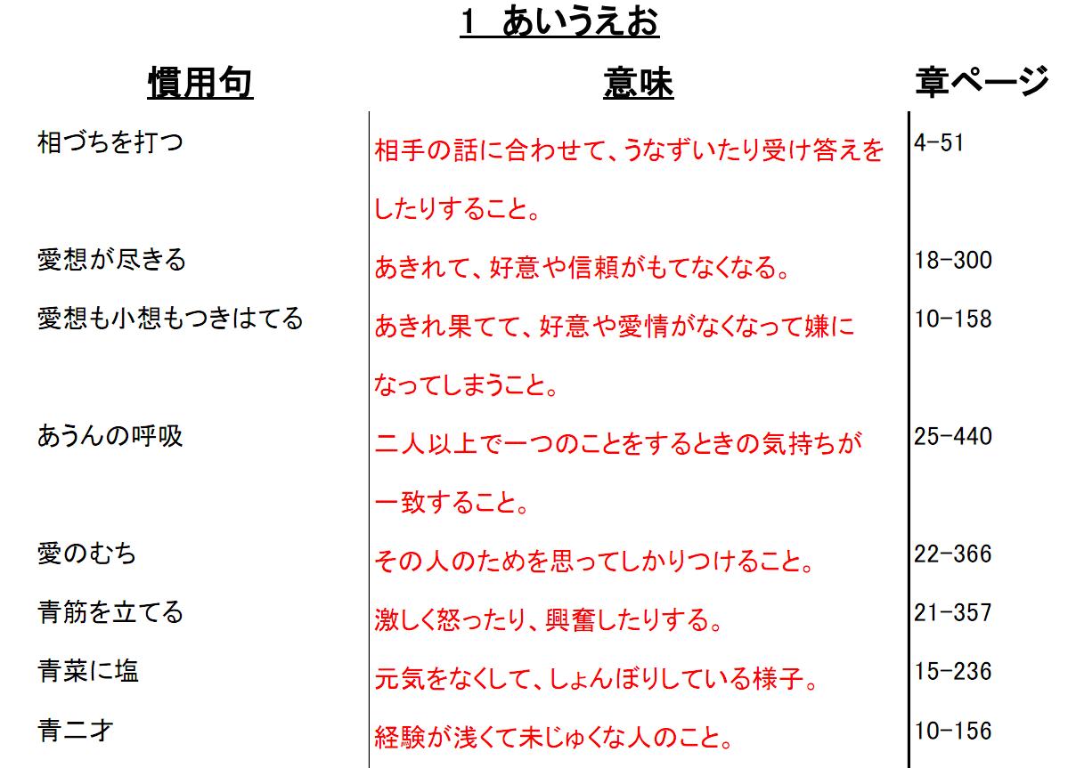 慣用句語彙集サンプル
