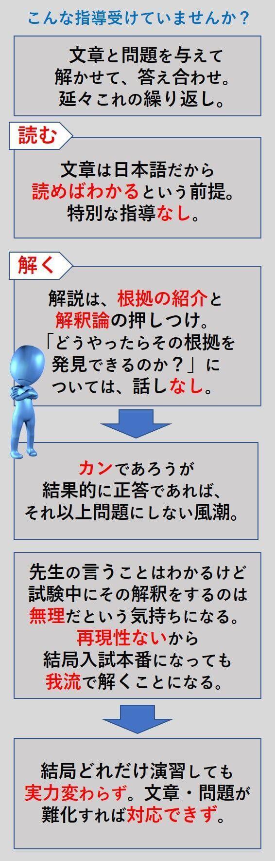 国語長文読解の一般指導とセルフィン式の比較一般指導